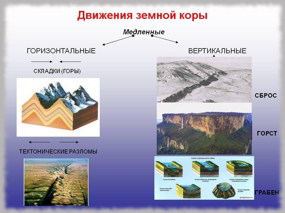 Тектонические процессы