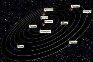 ss 300x202 Солнце, планеты и гравитация