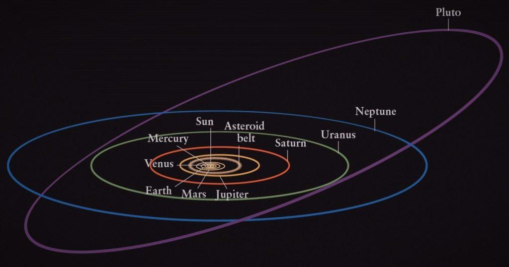 Орбита Плутона относительно других планет