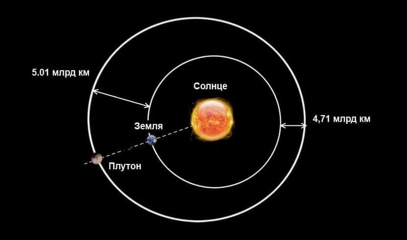 Расстояние от Земли до Плутона