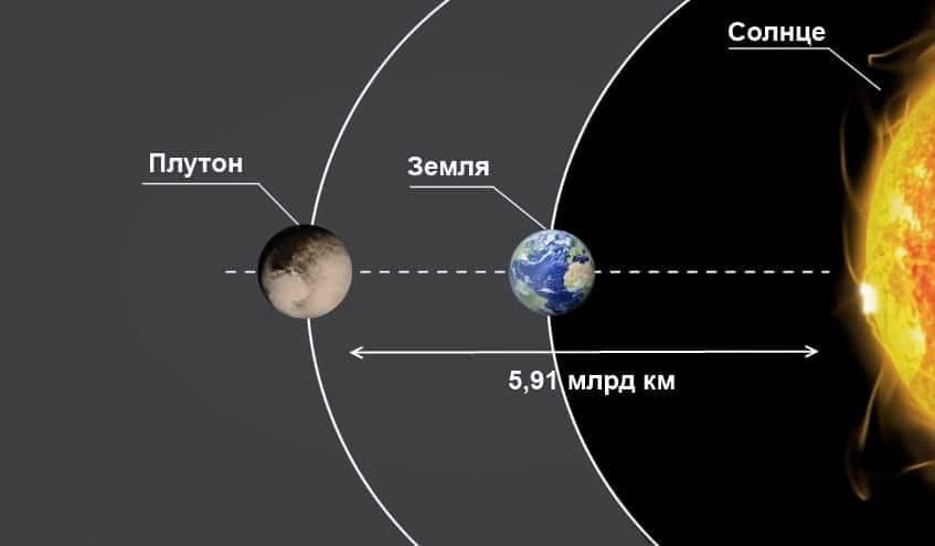 Расстояние от Солнца до Плутона