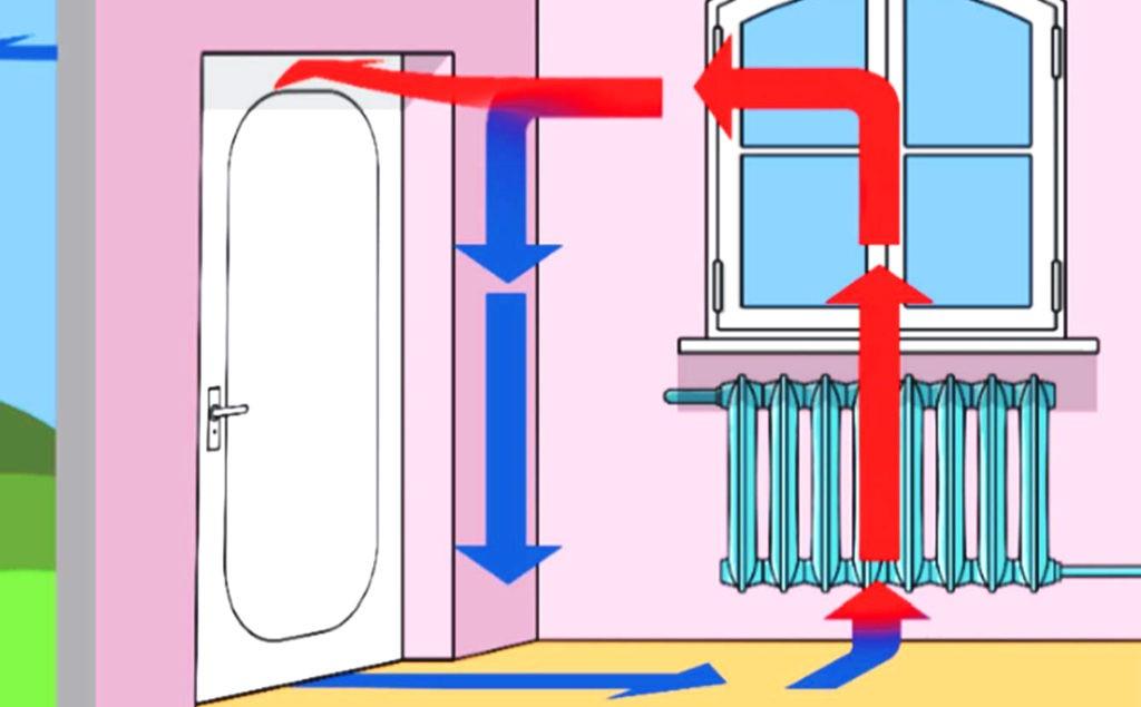 Конвекция воздуха в помещении