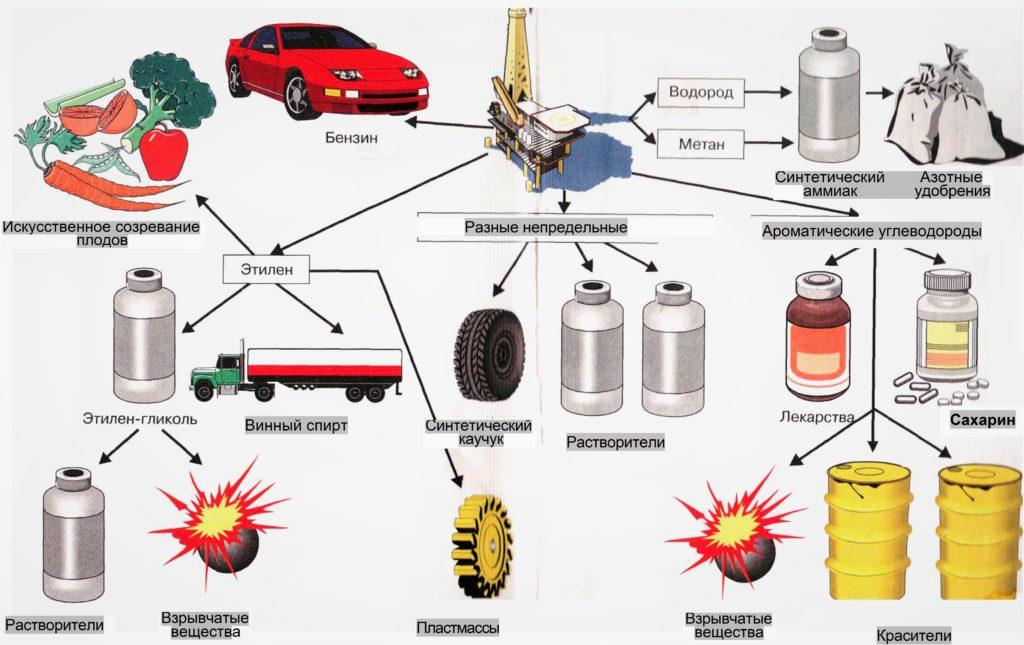 Продукты, при производстве которых используется нефть