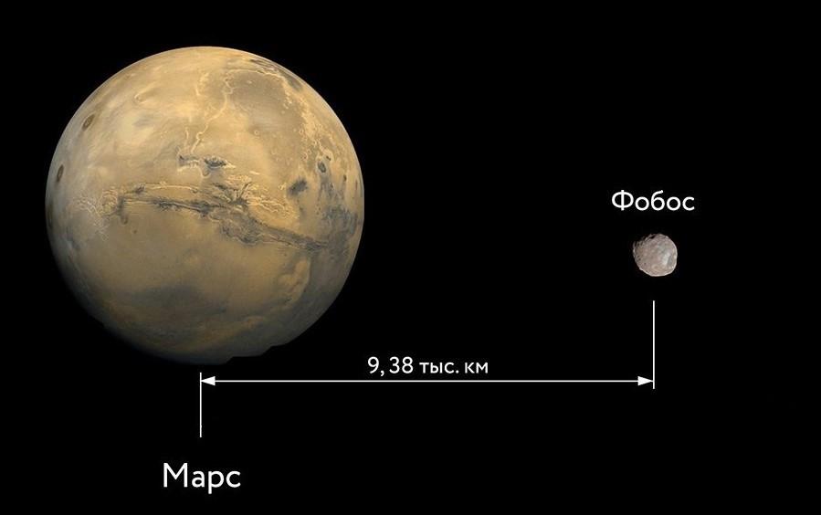 Расстояние от Марса до Фобоса