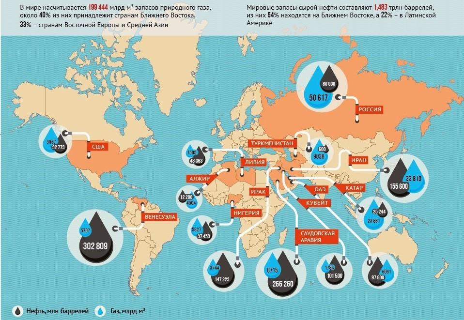 Мировые запасы нефти и газа
