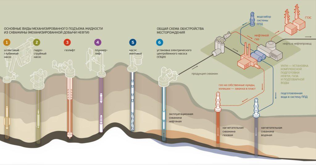 Виды механизированного подъема нефти из скважины