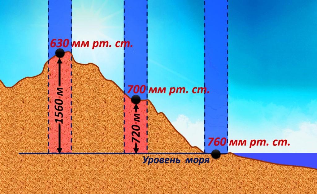 Зависимость давления от высоты