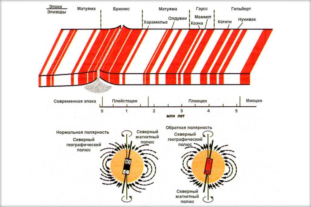 Инверсии магнитных полюсов Земли за последние 5 млн лет