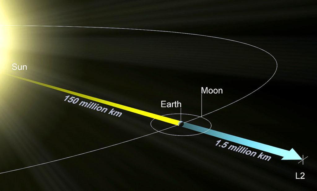 Точка Лагранжа L2 в системе Солнце — Земля