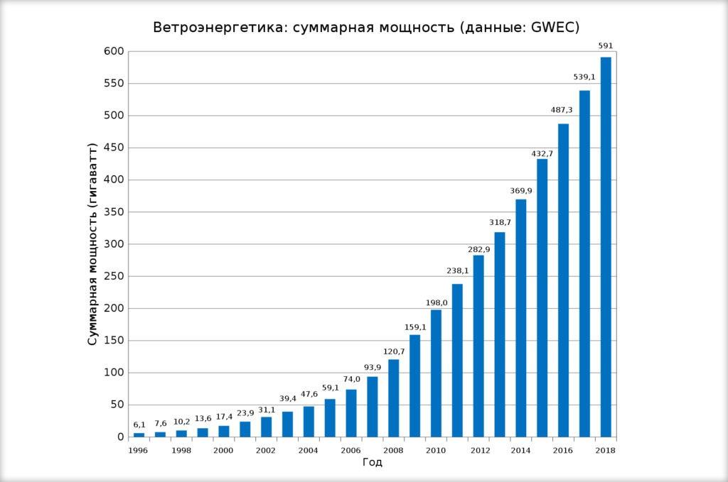 Общемировая годовая динамика установленной мощности ВЭС
