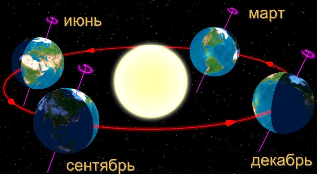 Положение Земли на орбите в дни солнцестояния и равноденствия