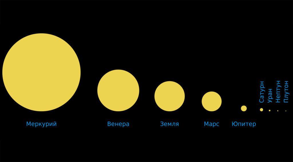 Размеры Солнца при наблюдении из окрестностей разных тел Солнечной системы