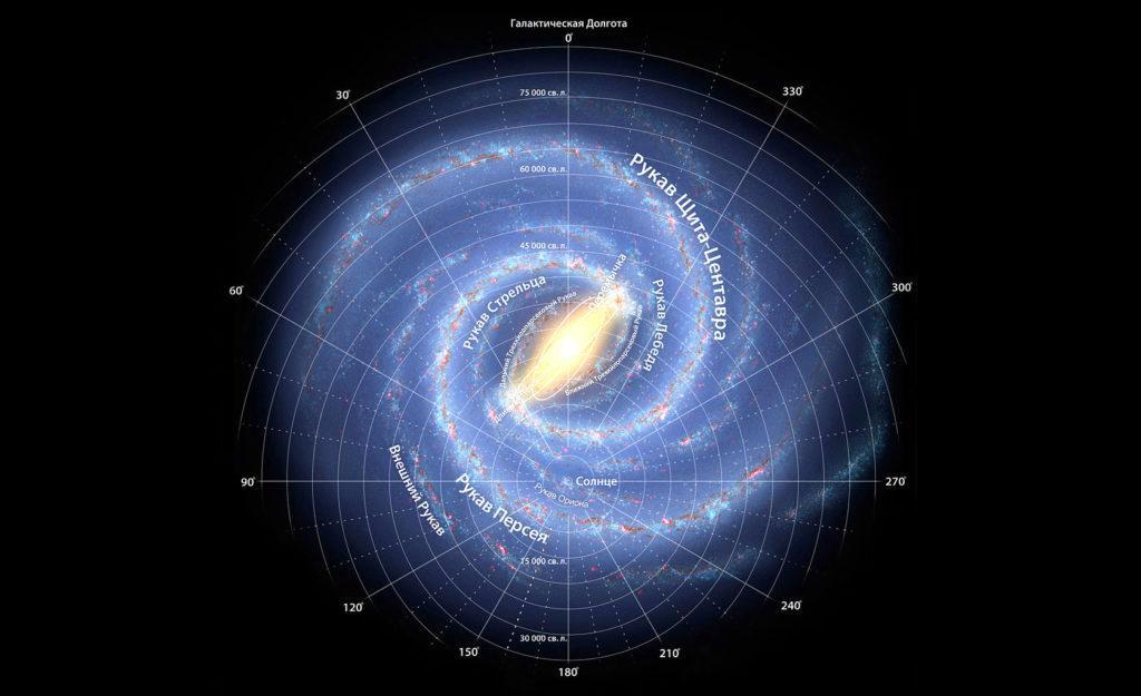 Модель Млечного Пути