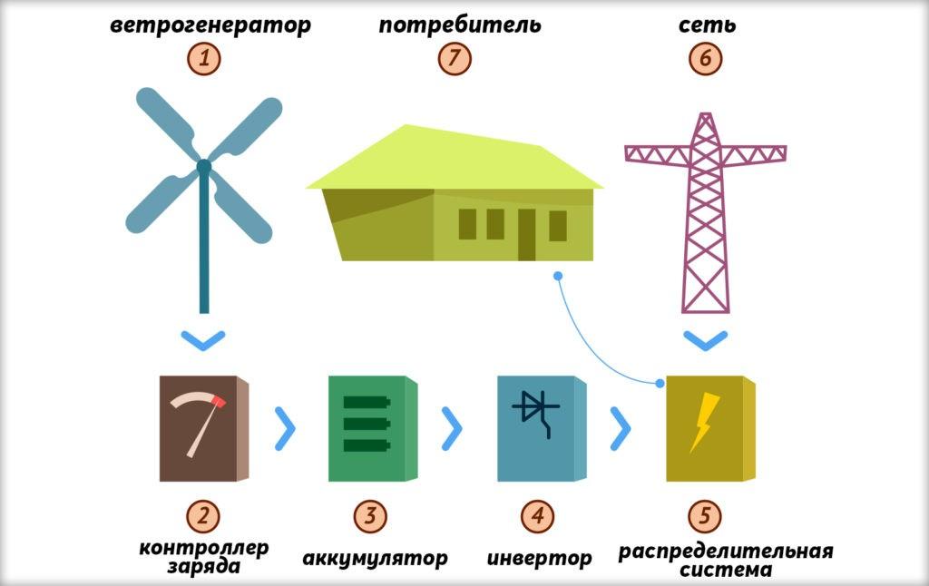 Схема распределения энергии