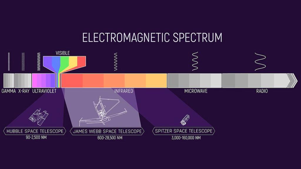 Иллюстрация отображает электромагнитный спектр, в котором будет работать телескоп Уэбба, в сравнении с другими аппаратами