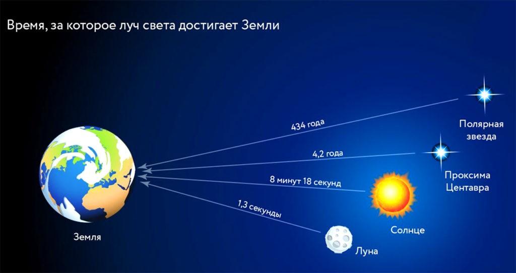 Время, за которое луч света достигает Земли