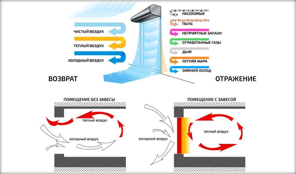 Принцип работы тепловой завесы