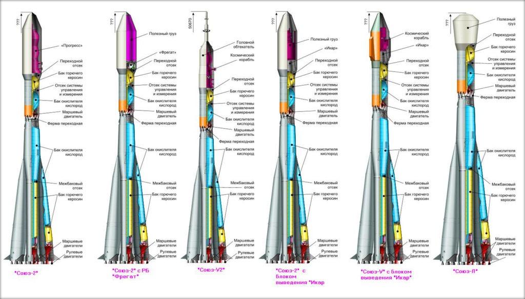 Устройство космических ракет