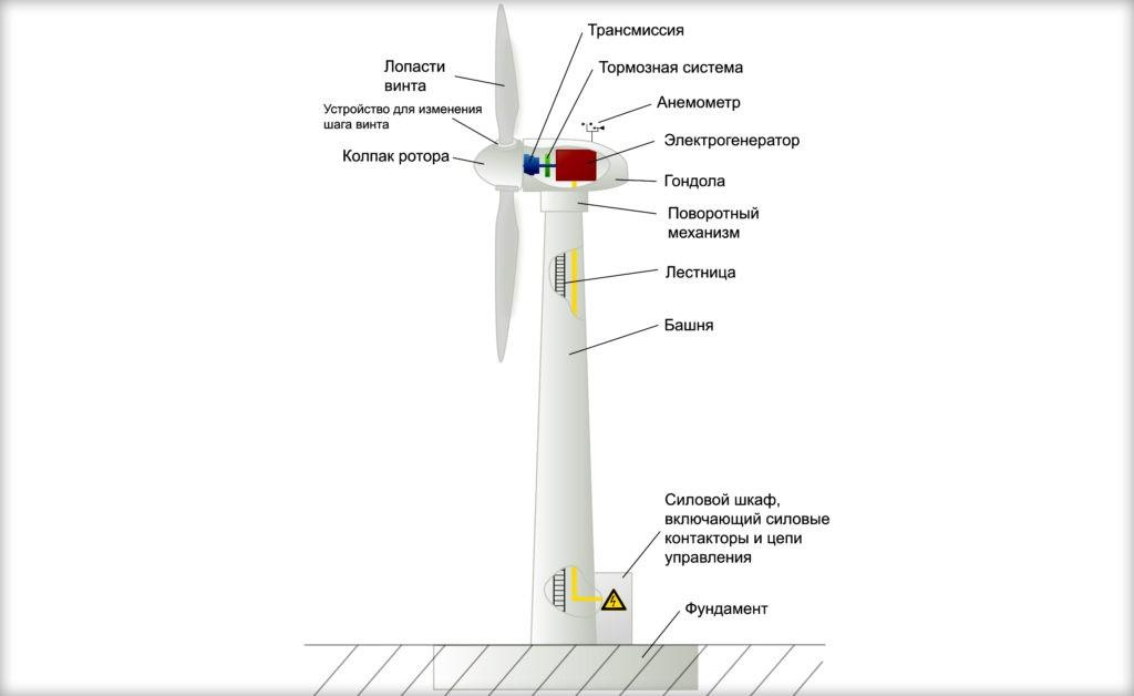 Устройство горизонтального ветрогенератора