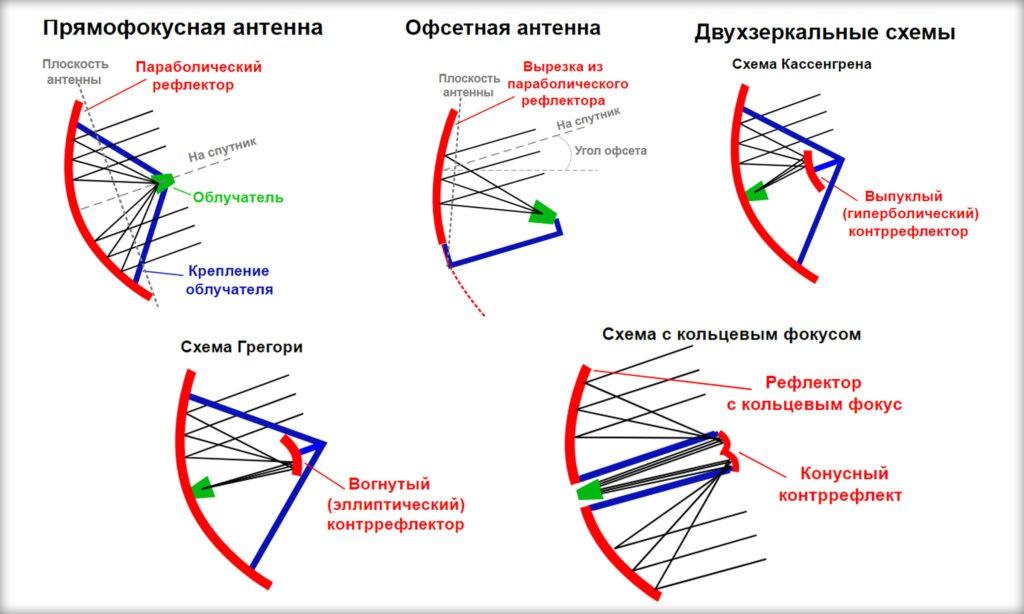 Виды спутниковых зеркальных антенн