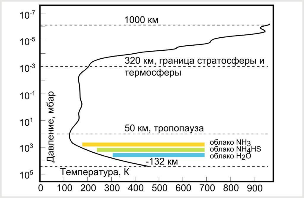 Структура атмосферы Юпитера