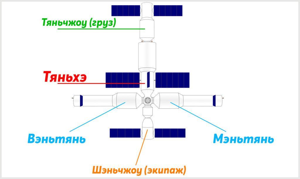 Схема китайской космической станции