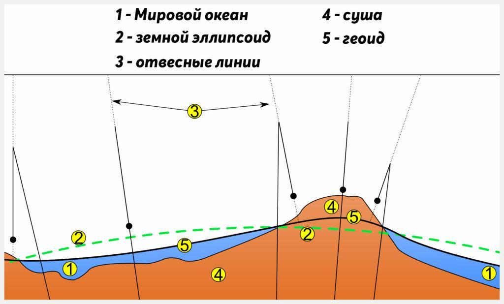 Различия между геоидом и сфероидом