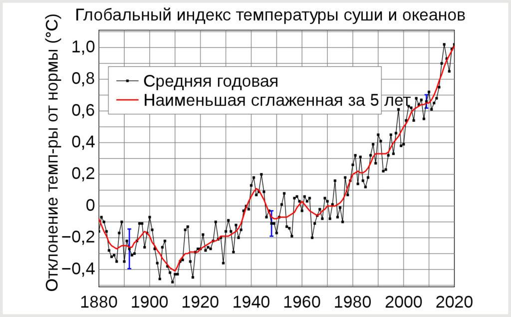 Повышение температуры поверхности Земли с конца XIX века