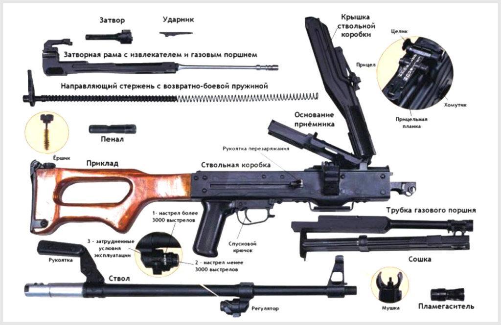 Устройство пулемета Калашникова