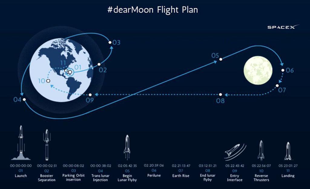 """План полета миссии """"dearMoon"""""""