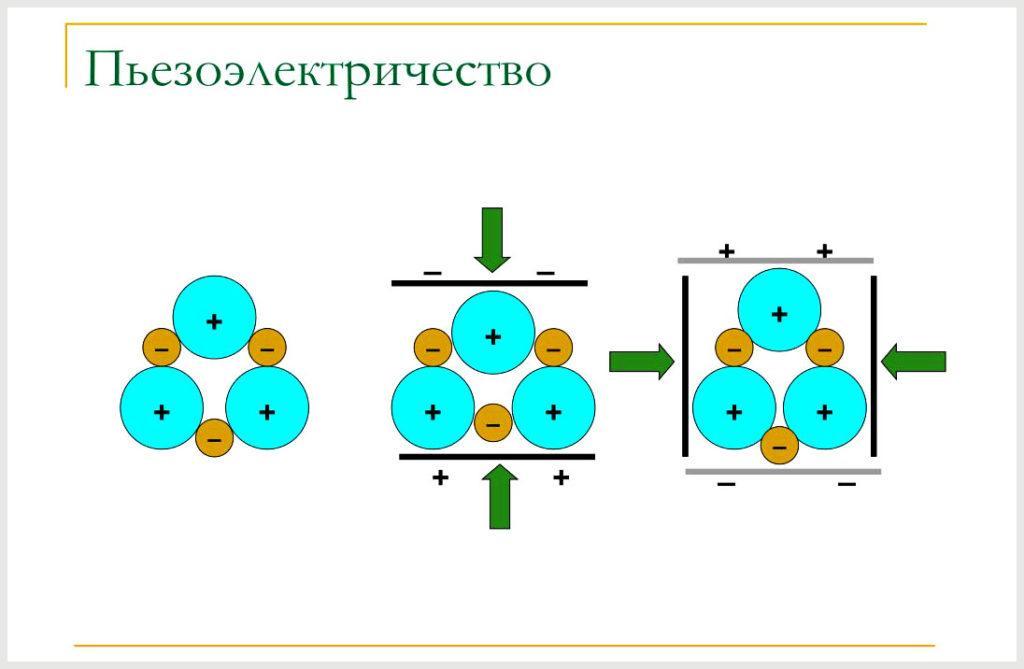 Возникновение зарядов на поверхности кристаллов