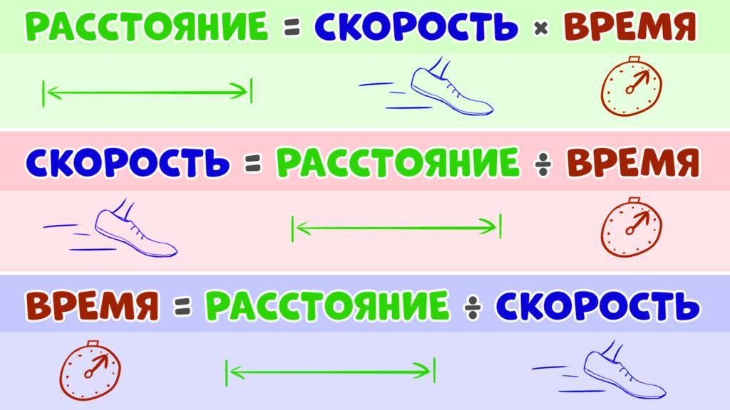 Взаимосвязь между расстоянием, скоростью и временем