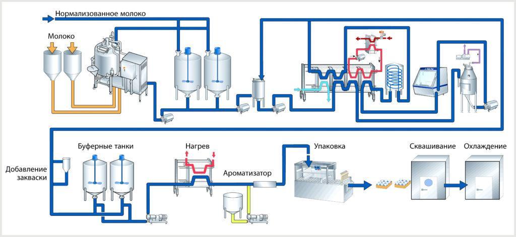 Схема производства йогурта