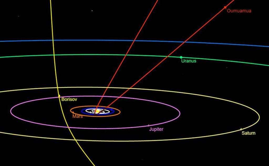 Сравнение орбит 1I/Оумуамуа и межзвёздной кометы C/2019 Q4 (Борисова)