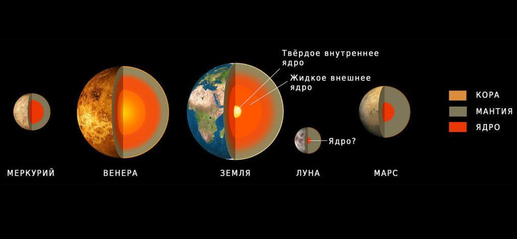 Сравнение строения Марса и других планет земной группы