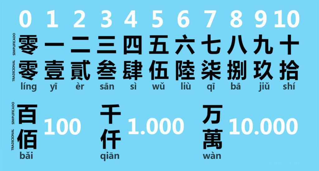 Варианты написания китайских числительных