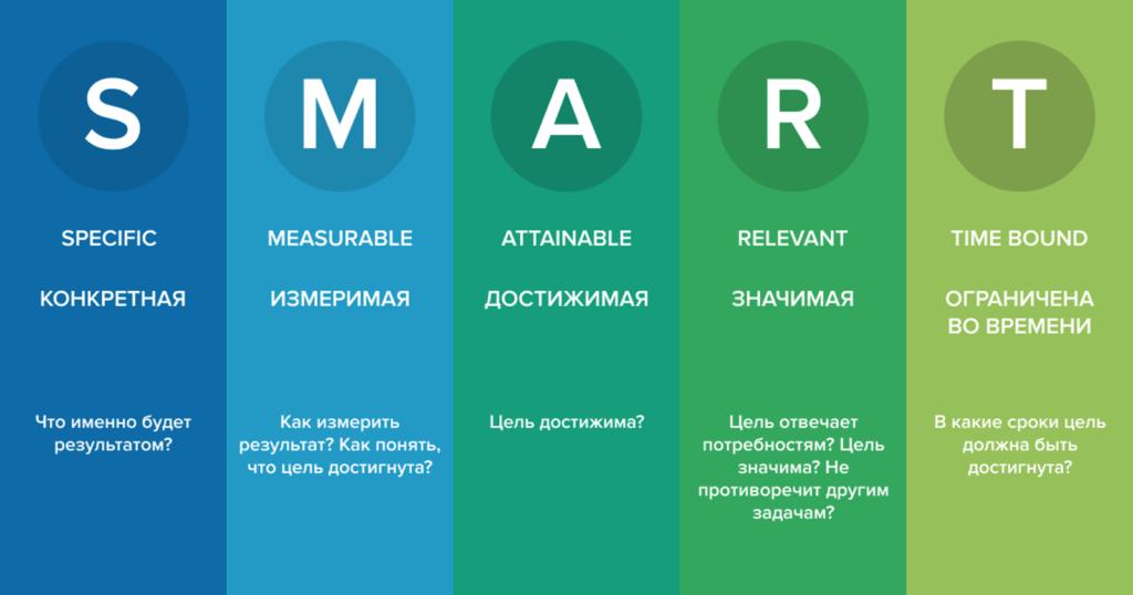 Какой должна быть цель, согласно концепции SMART «управления по целям»
