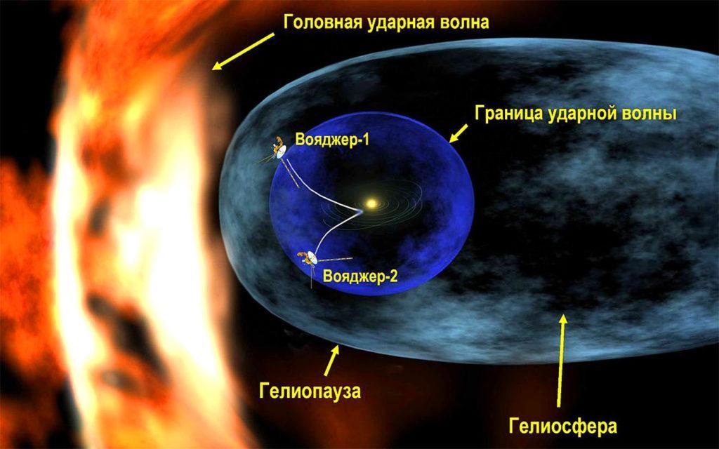 Диаграмма, изображающая положение «Вояджера-1» в гелиосферной мантии. В настоящее время «Вояджер-2» также находится в мантии