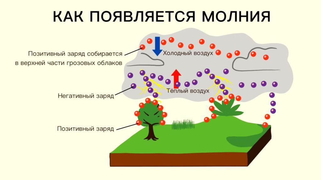 Грозовые облака являются носителями статического электричества