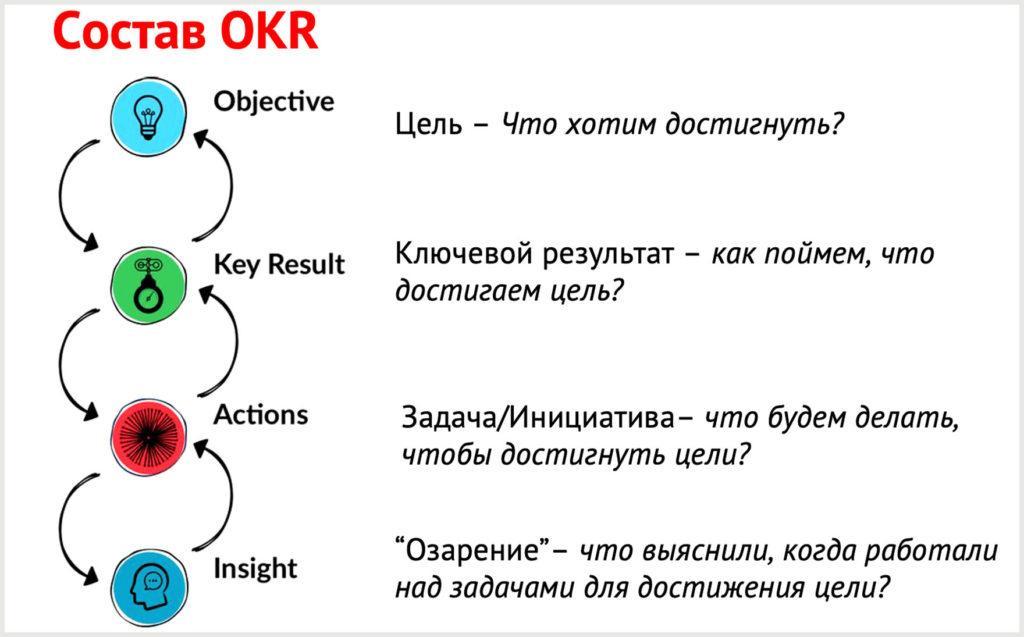 Метод постановки и достижения цели Objectives and Key Results (OKR)