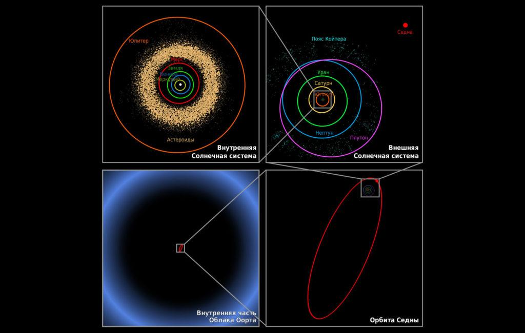 Предполагаемое расстояние до облака Оорта по сравнению с остальной частью Солнечной системы
