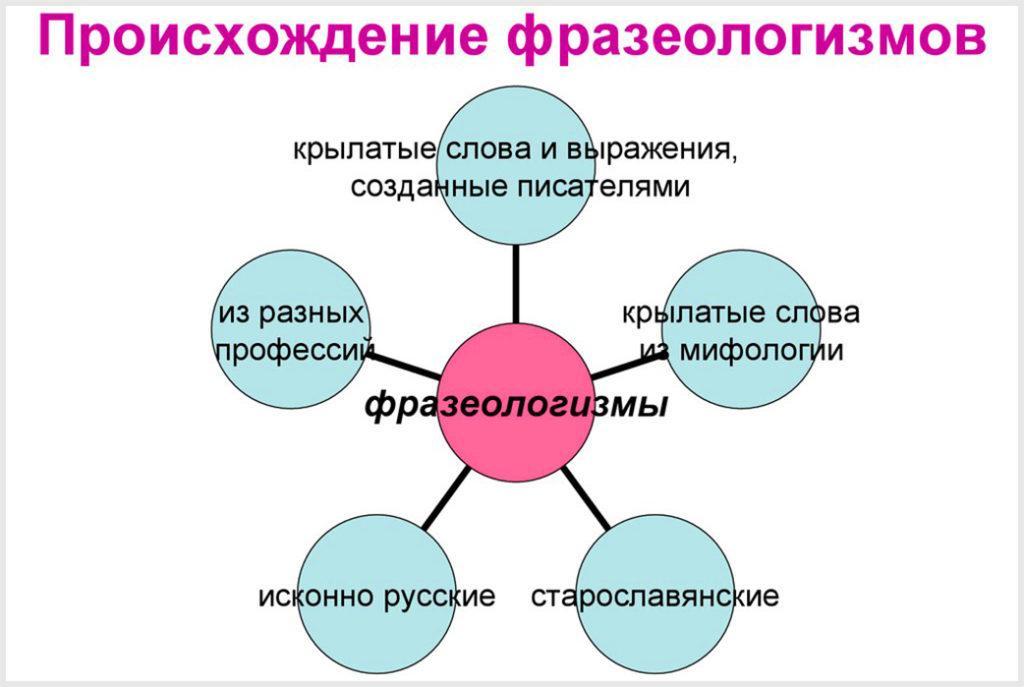 Происхождение фразеологизмов
