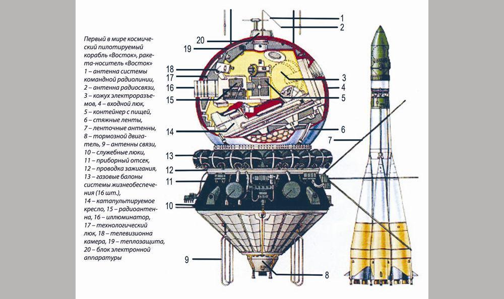 Устройство космического корабля «Восток-1»