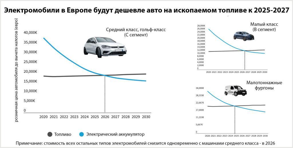 Графики снижения стоимости электромобилей по сравнению с машинами на обычном топливе