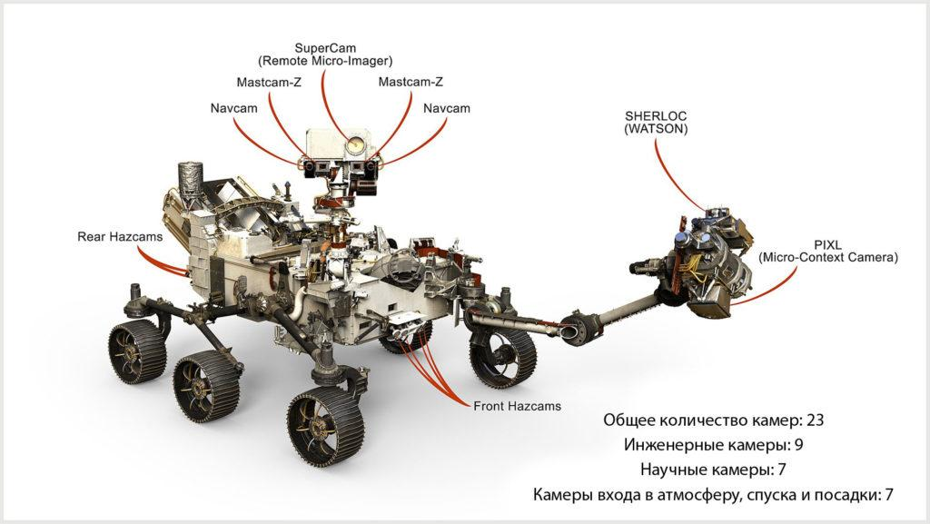 Марсоход Perseverance оборудован 23 камерами