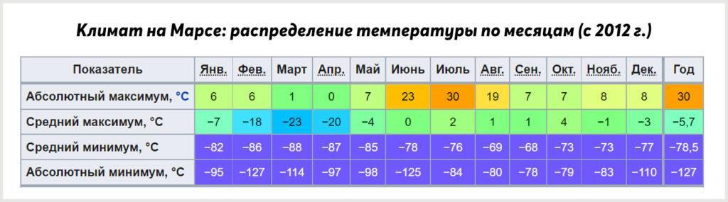 Климат на Марсе