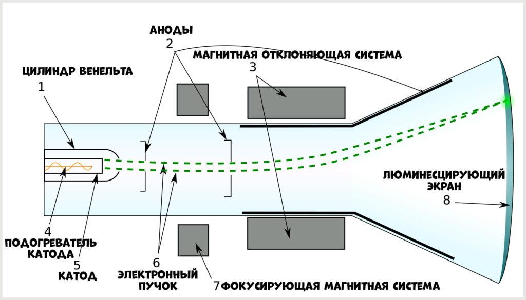 Схема кинескопа (электронно-лучевой трубки)