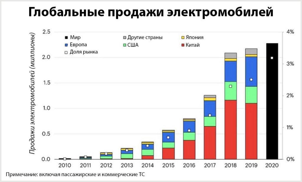 Количество продаж электромобилей в мире по странам