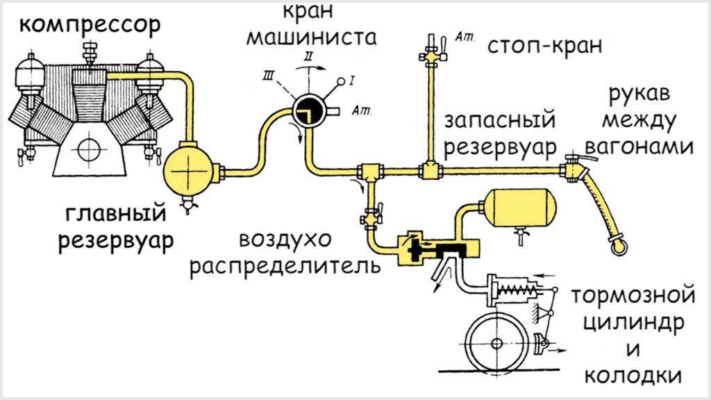 Схема тормозной системы поезда