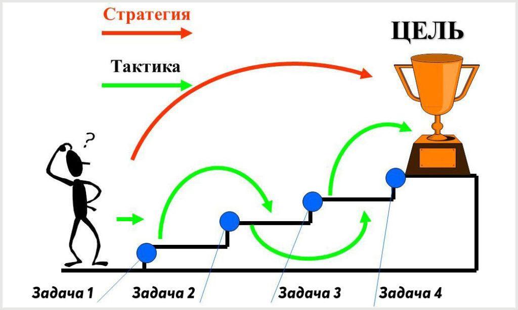Разница между тактикой и стратегией